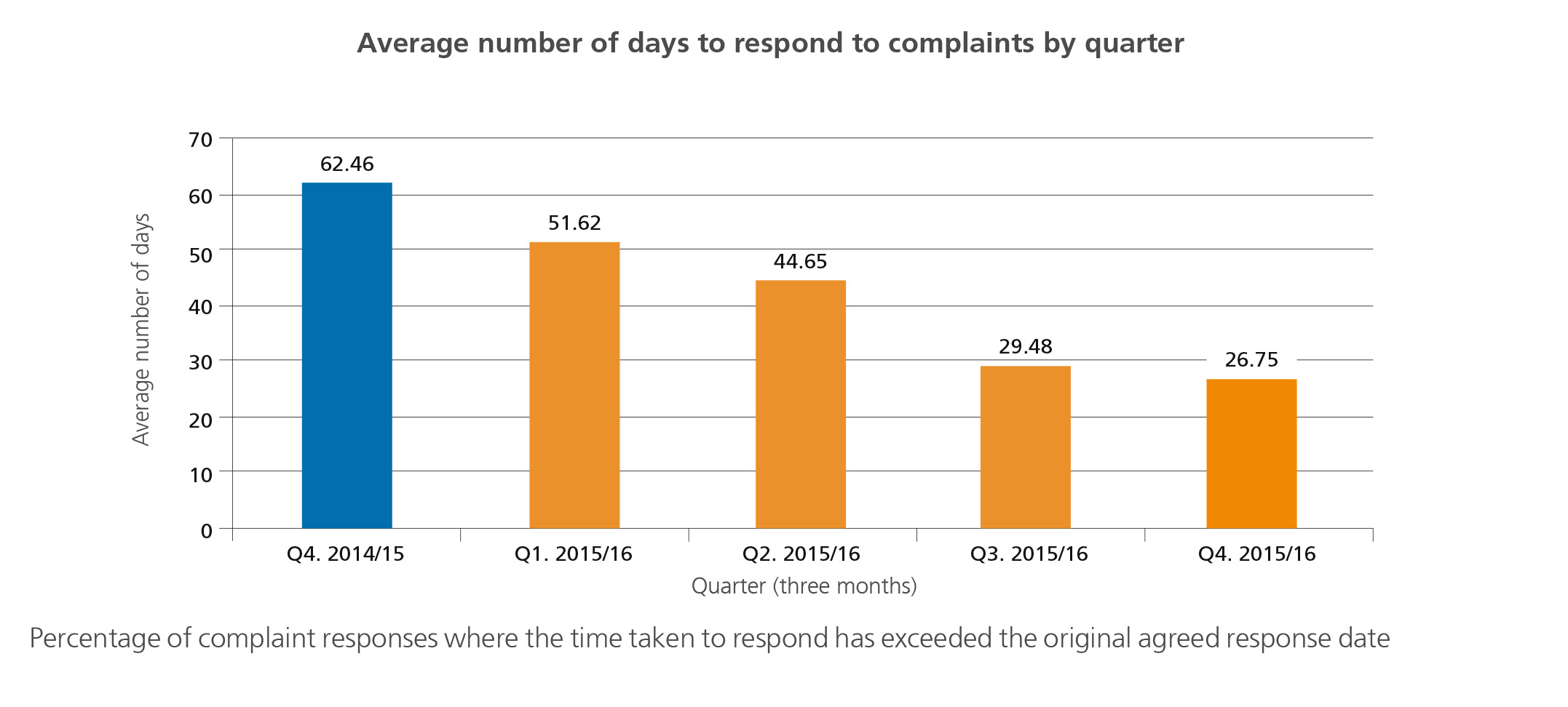 Complaints by quarter graph from p