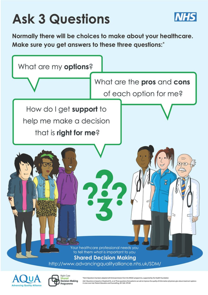 this poster encourages youths to ask three questions about their healthcare. What are their options, what are the pros and cons of each option and how do they get support to help them make a decision which is right for them.